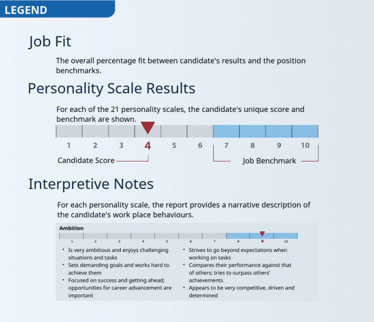 Pre-employment Screeing & Testing_Job Fit scale
