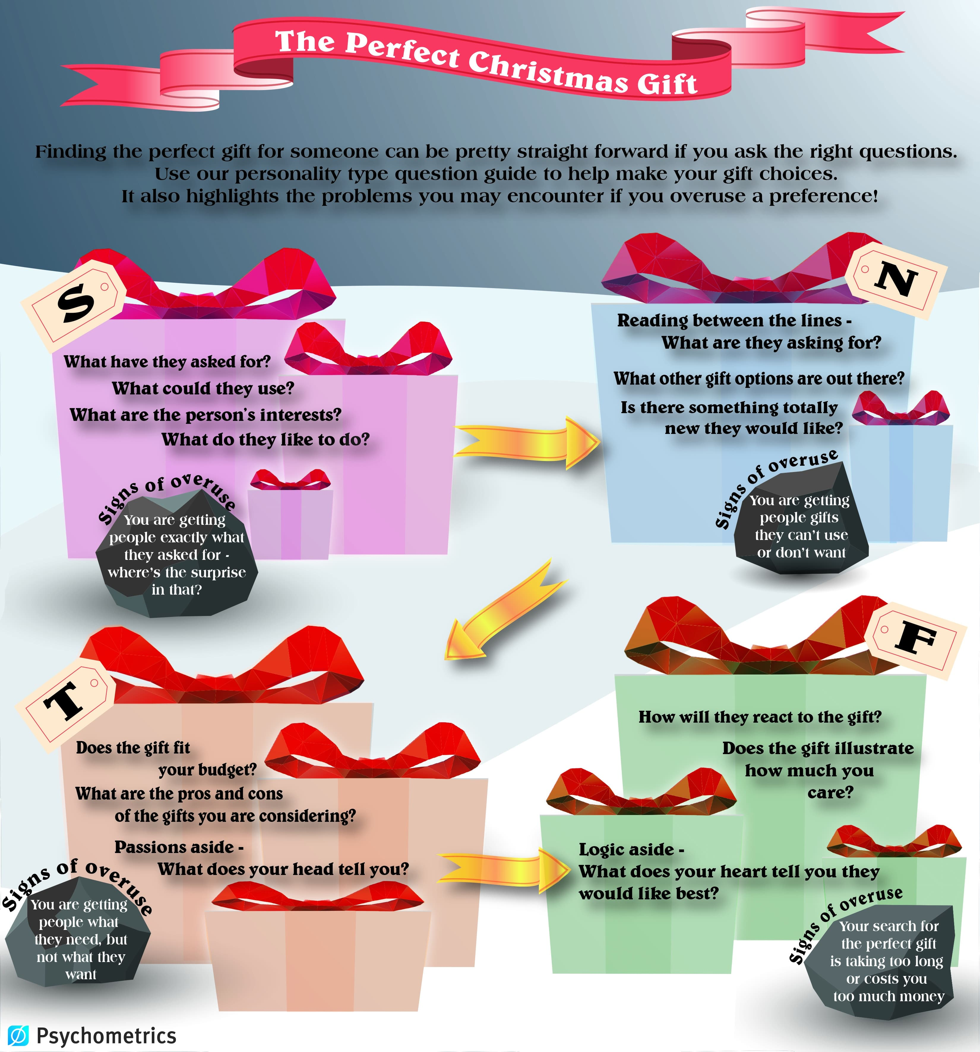 Christmas Questions To Ask.The Perfect Christmas Gift Psychometrics Canada