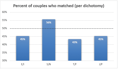 percent of couples who matched personality type and attraction preferences table