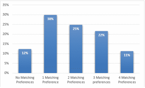 Number of matching personality type and attraction preferences table
