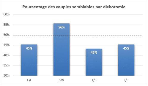 Pourcentage des couples semblables pas en personnalité et l'attraction dichotemie