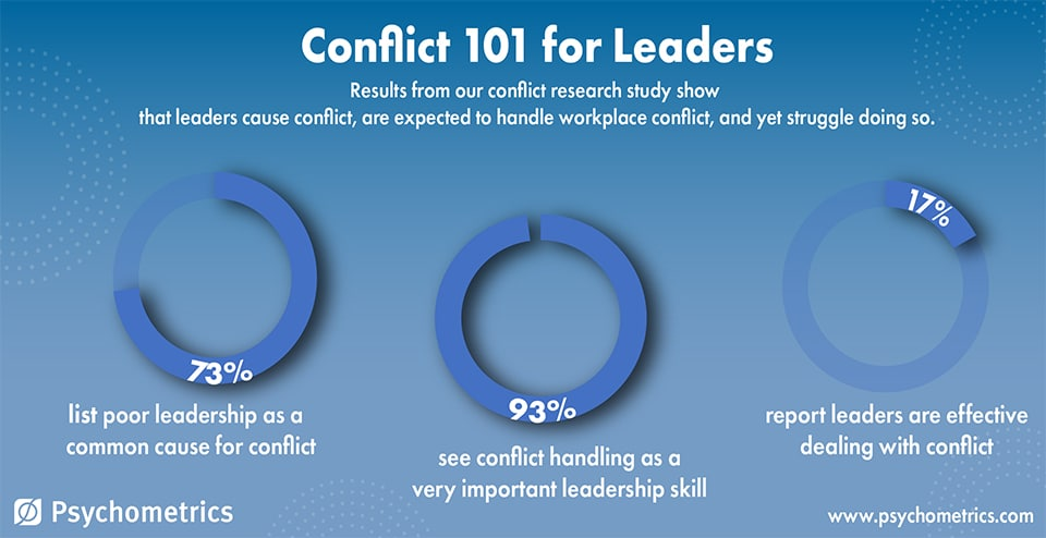 Conflict Management fro Leadership Development