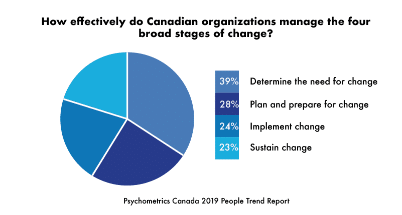 How effectively do Canadian organizations manage the four stages of change?