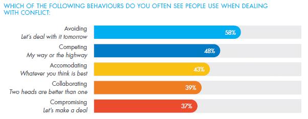 Psychometrics People Trends Report 2020 - Conflict Behaviours in the Workplace