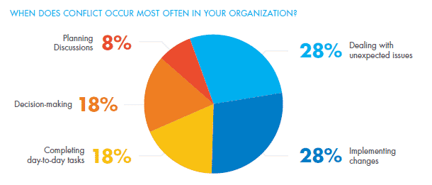 When does conflict occur most in your organization? Pie chart