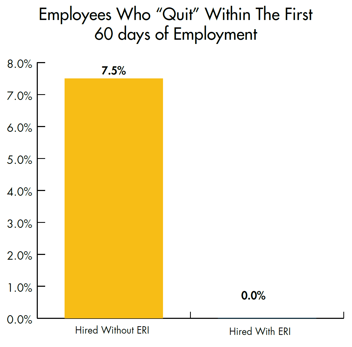 "Percentage of employees who ""quit"" 60 days of being hired"