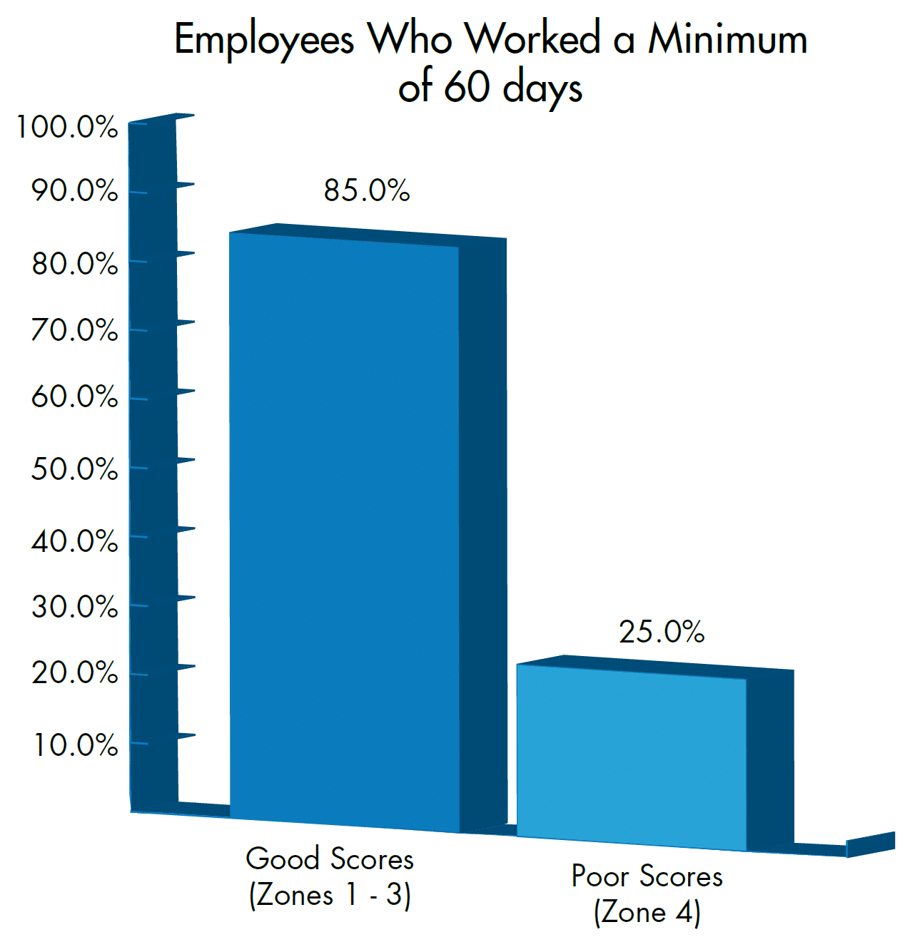 Employees who worked min 60 days
