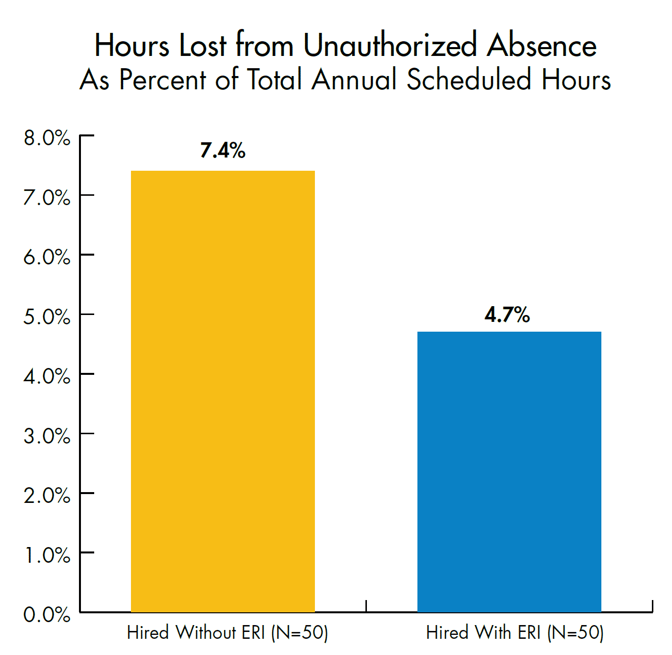 Hours lost unauthorized absences in the workplace