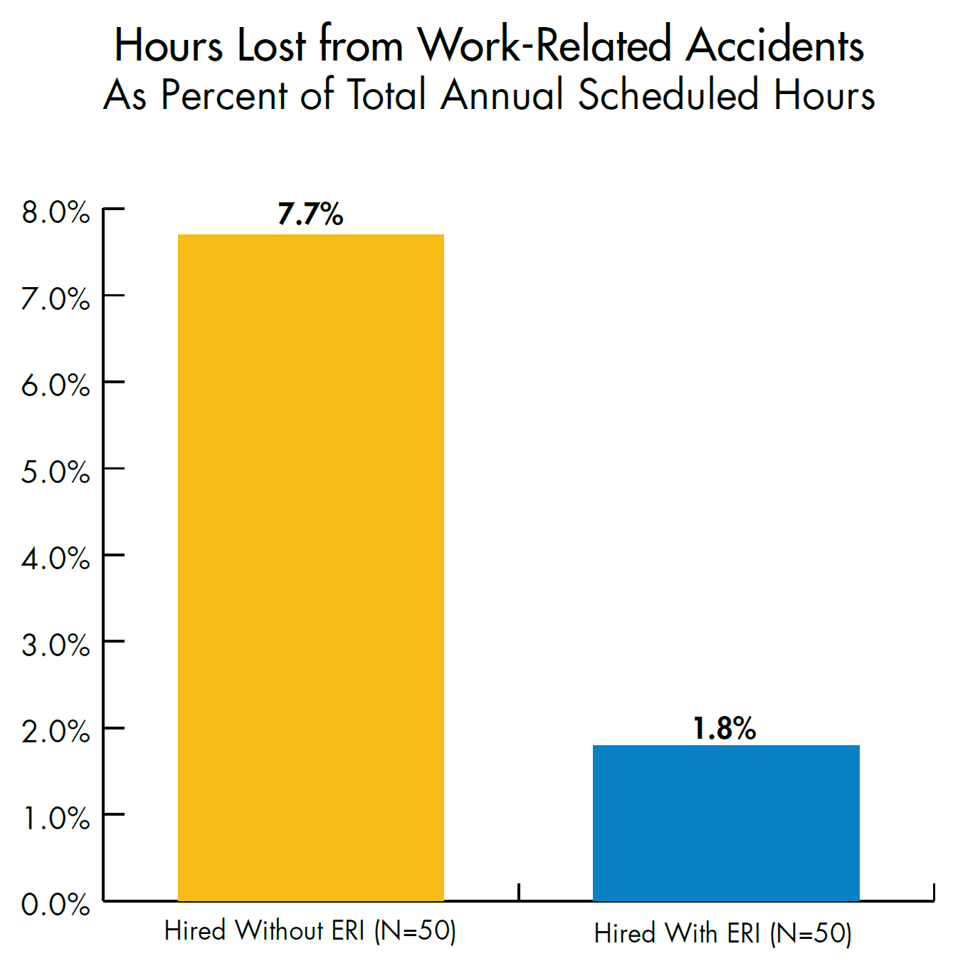 Hours lost from work-related accidents