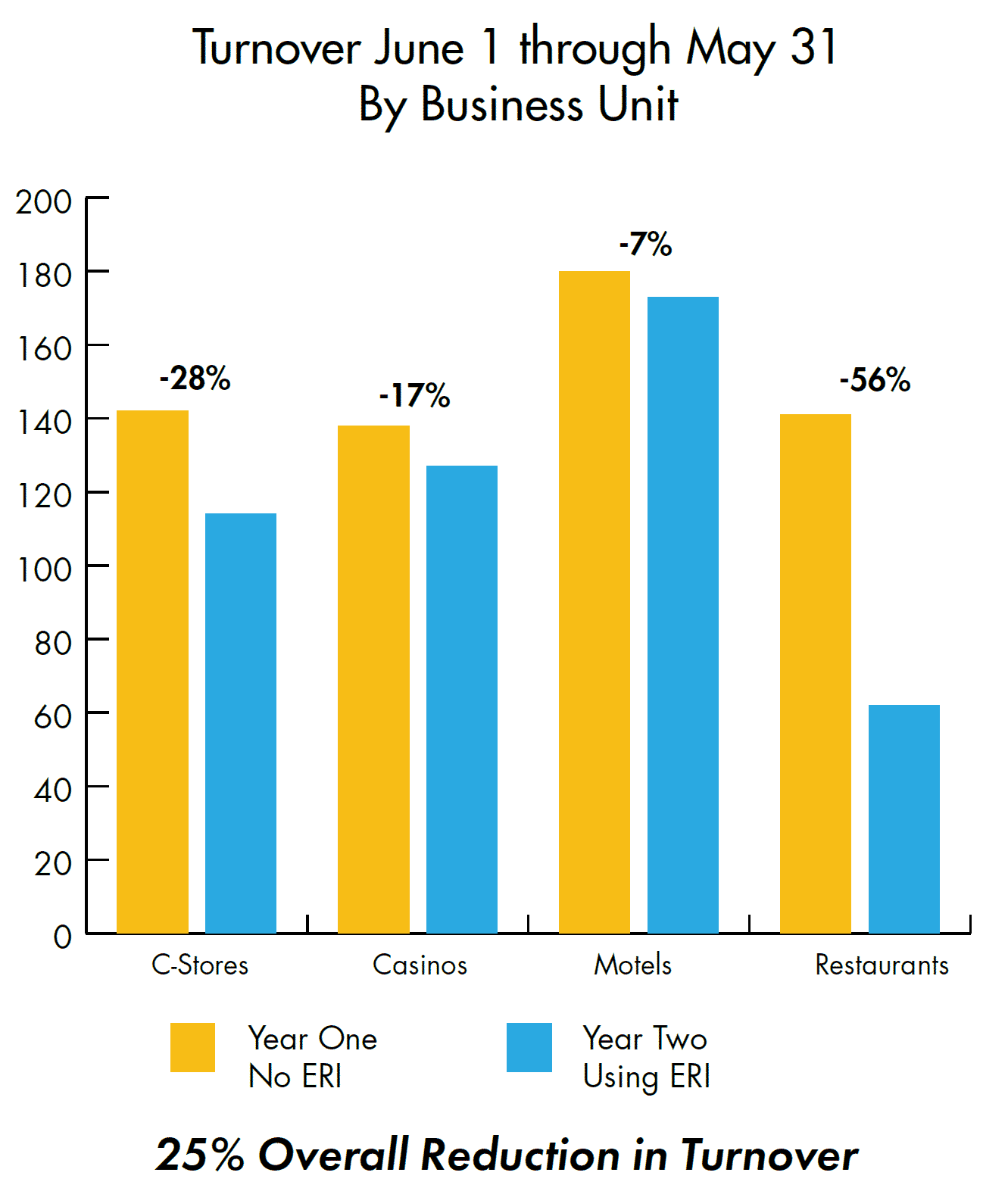reduction in turnover in a twelve-month period