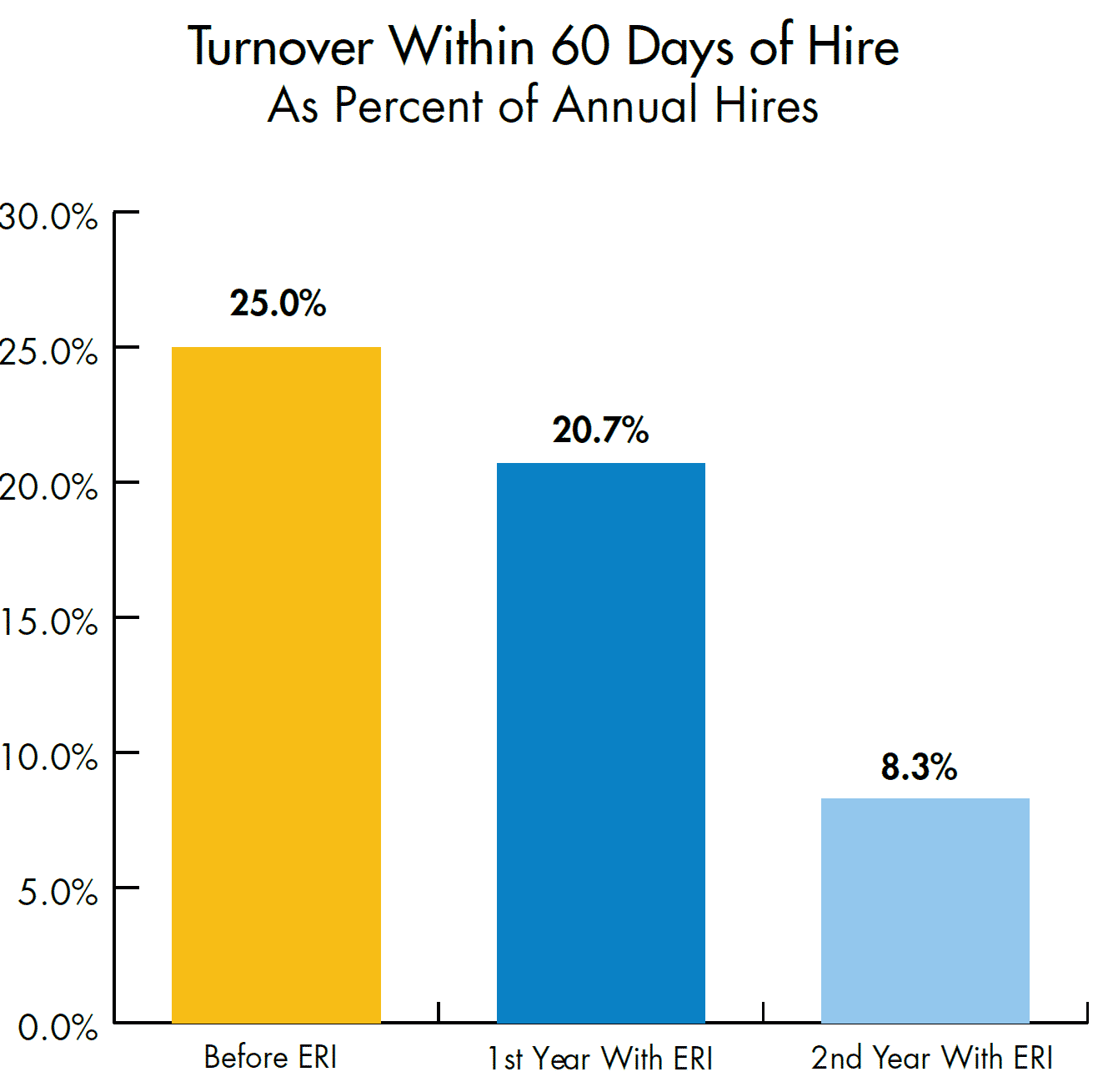 Turnover percentage in 2 years with ERI & without ERI
