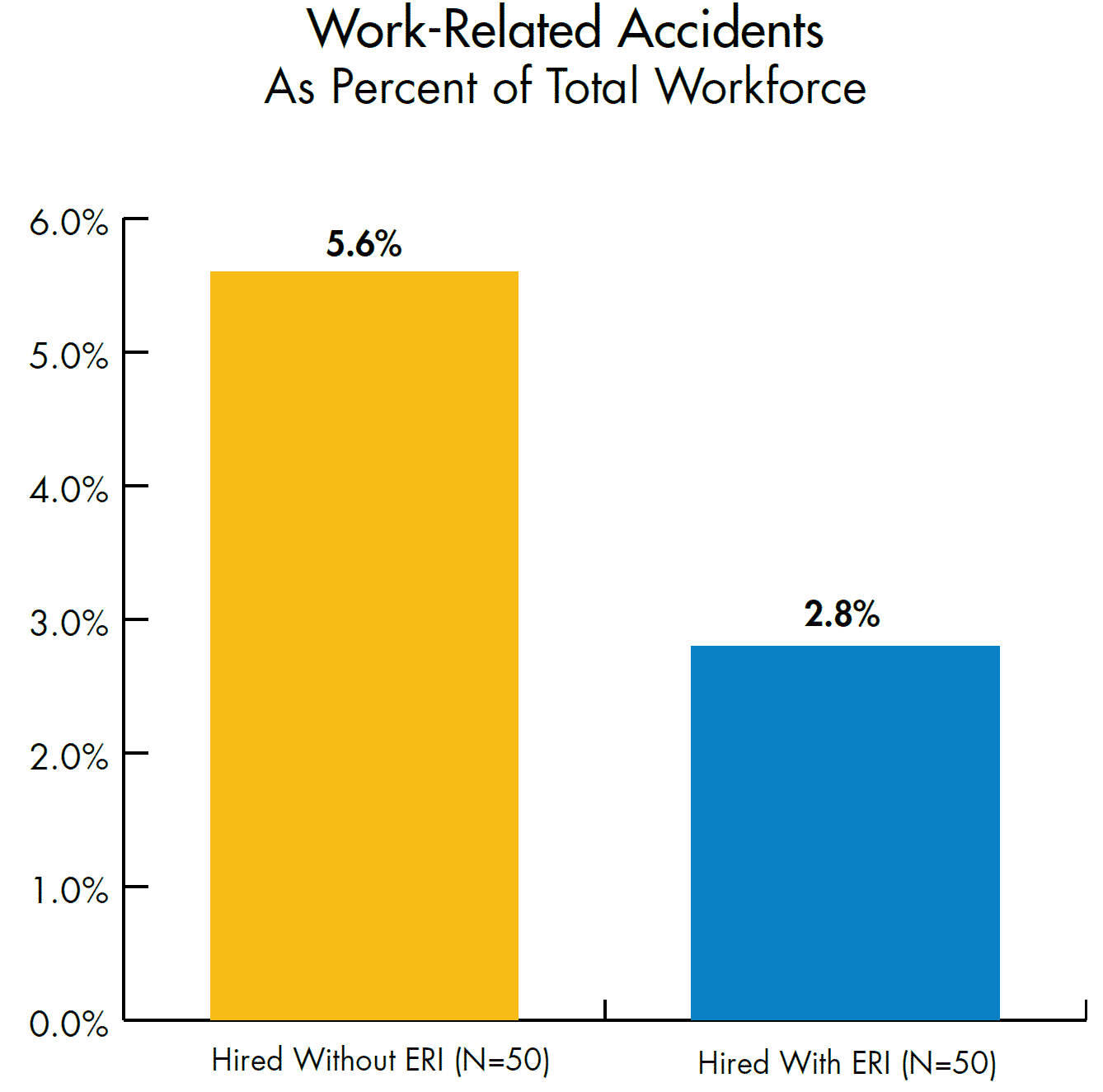 Work-Related accidents hired without and with ERI