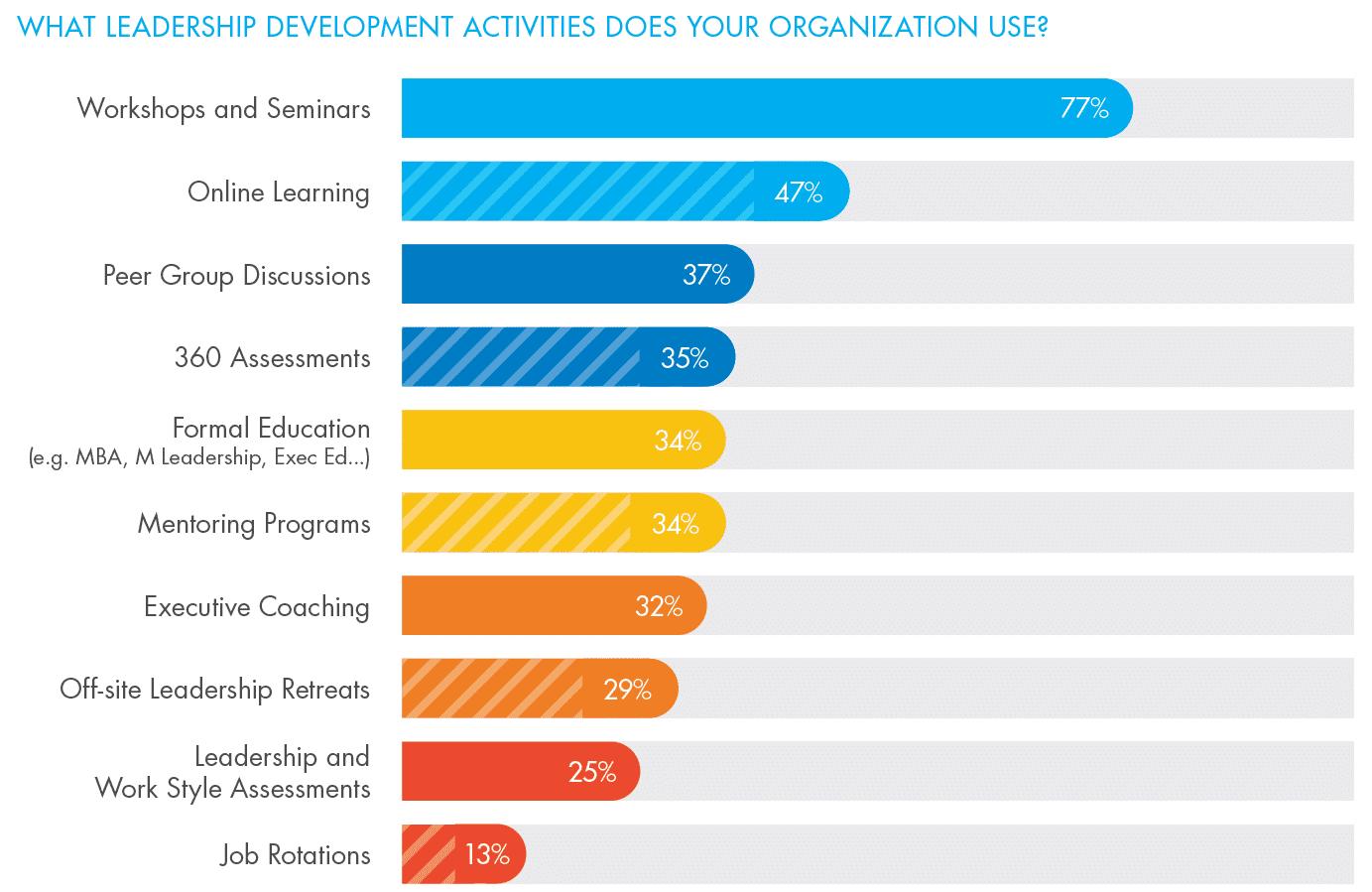 Leadership Development Activities