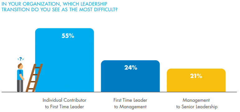 which leadership transition is most difficult