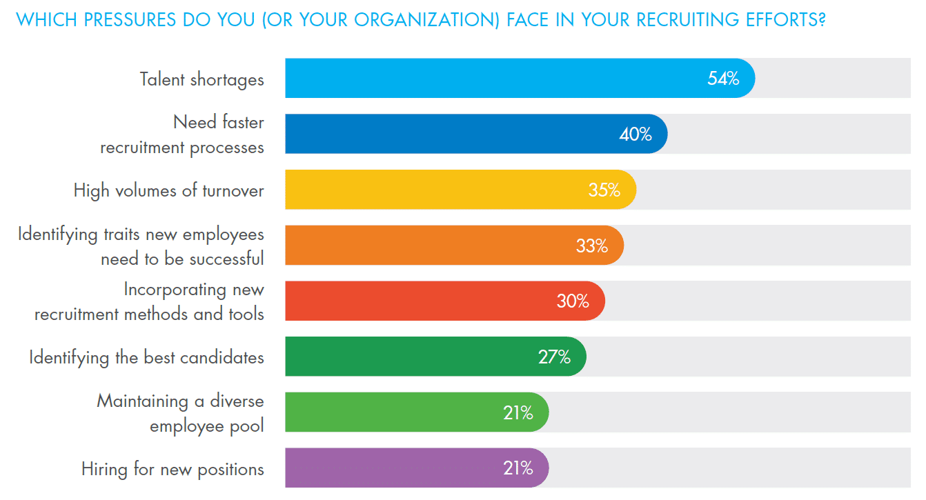 organizations face challenges with recruiting