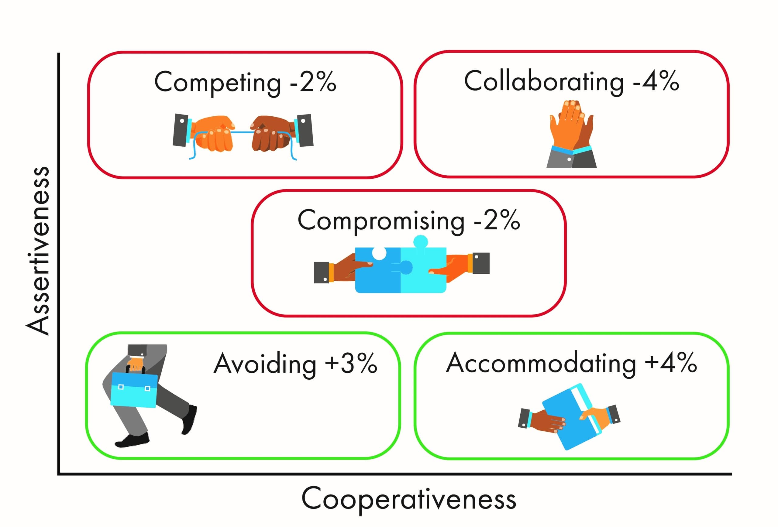the conflict handling styles assessed by the TKI tool