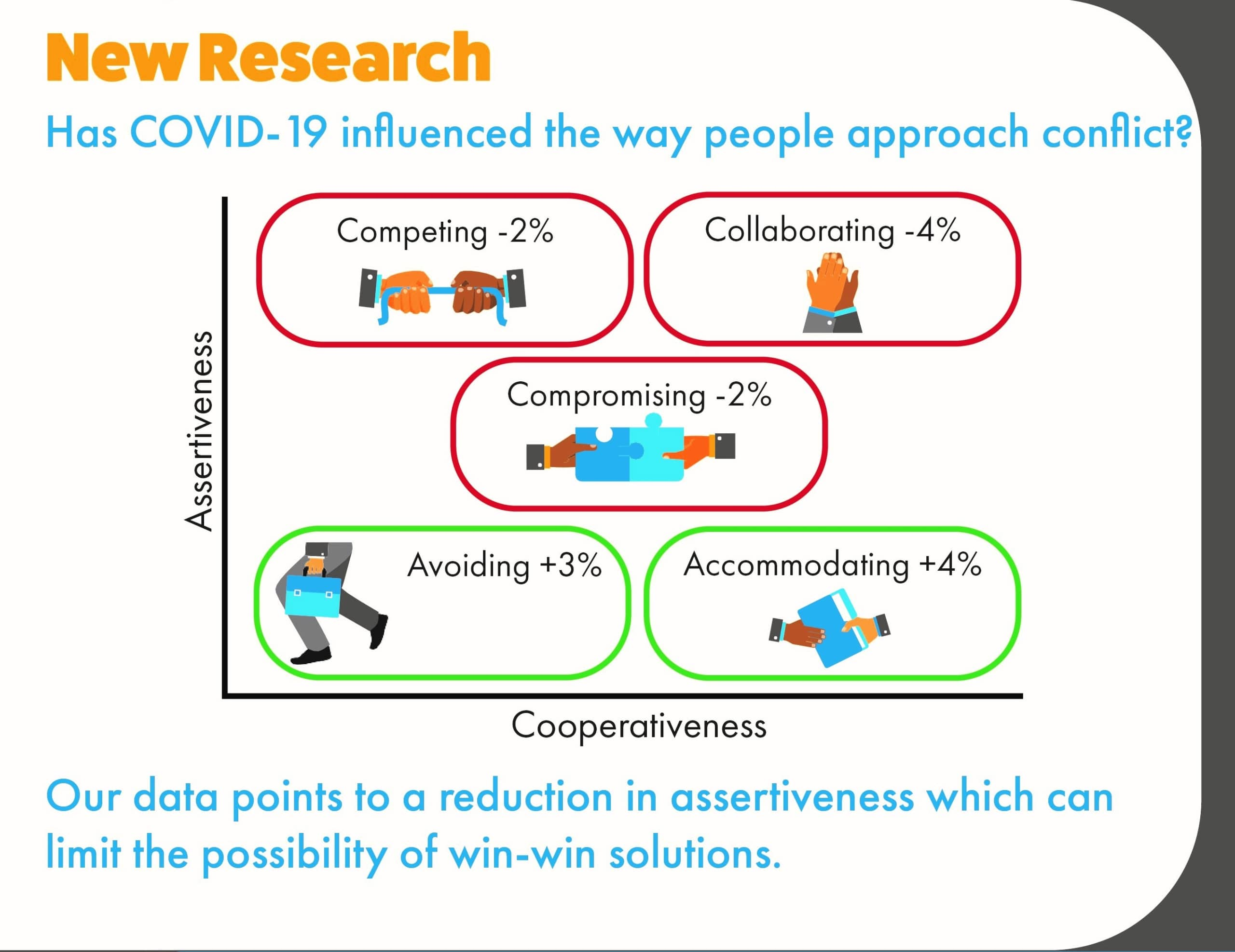 Conflict Resolution Research During COVID-!(