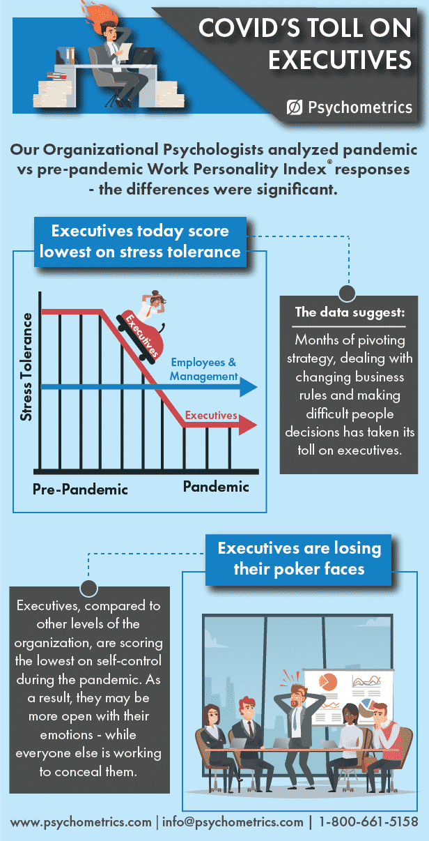 COVID-19 effects on executives