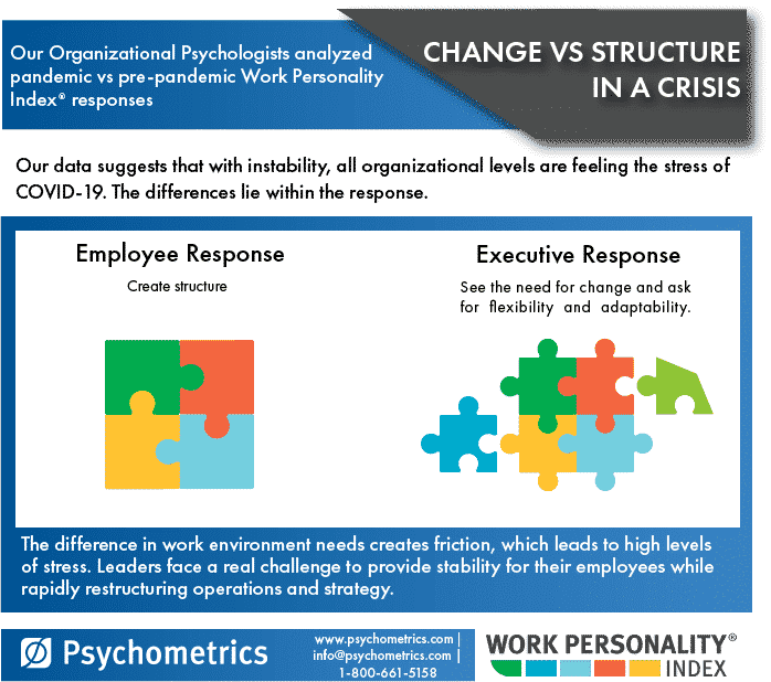 Change vs Structure in a Crisis