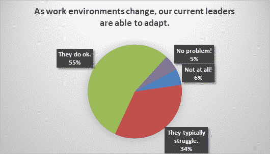 As work environments change, our current leaders are able to adapt
