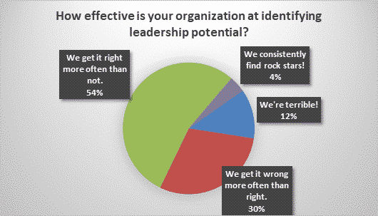 How effective is your organization at identifying leadership potential