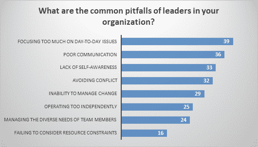 What are the common pitfalls of leaders in your organization