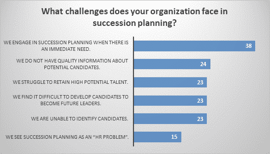 What challenges does your organization face in succession planning