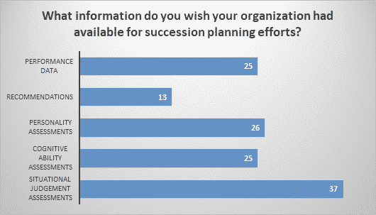 What information do you wish your organization had available for succession planning efforts