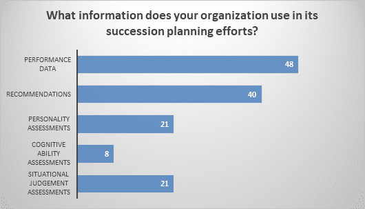 What information does your organization use in its succession planning efforts