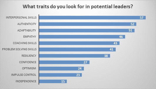 What traits do you look for in potential leaders